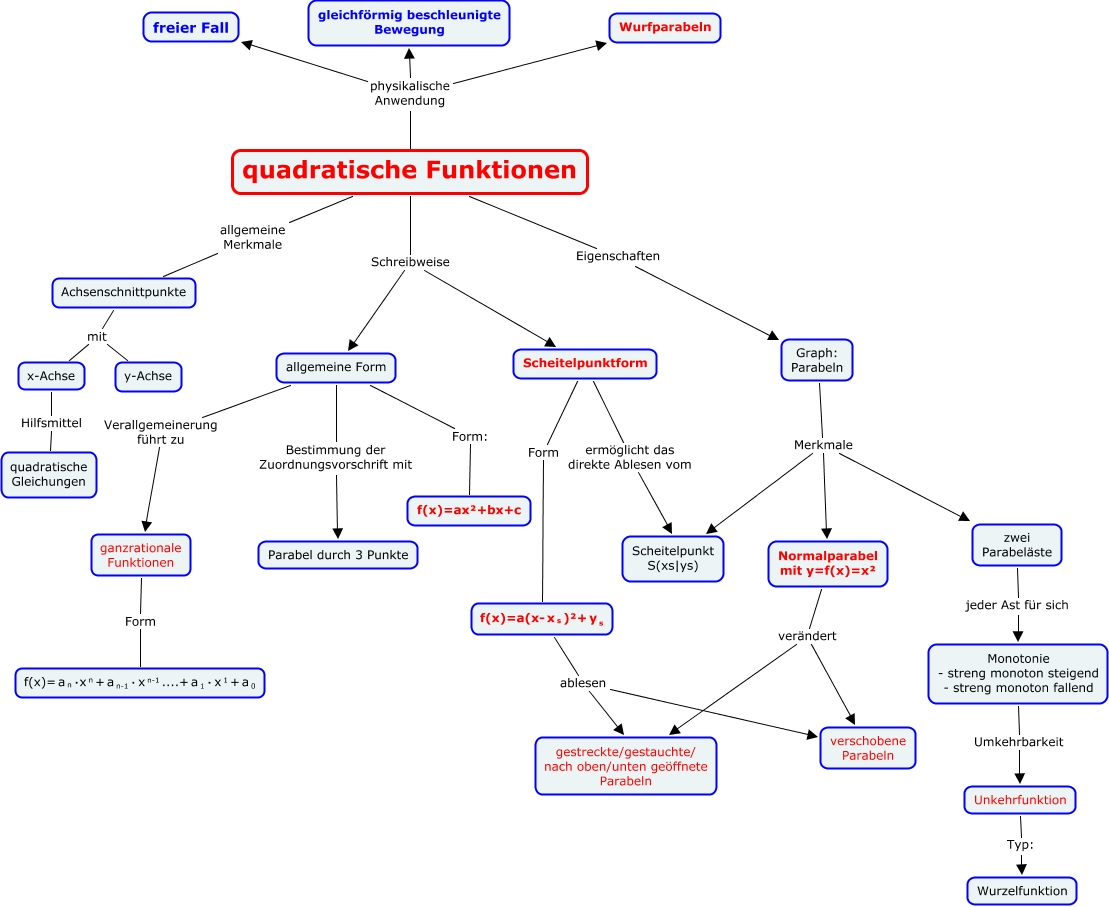 Quadratische%20Funktionen on Math Vom